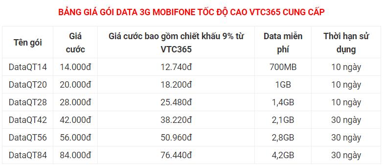 Bảng giá mã thẻ data 3G Mobifone sau khi được chiết khấu tại VTC Pay