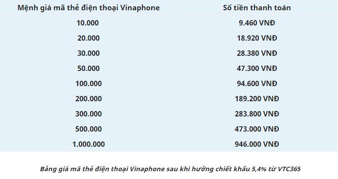Bảng giá thẻ Vinaphone tại VTC Pay