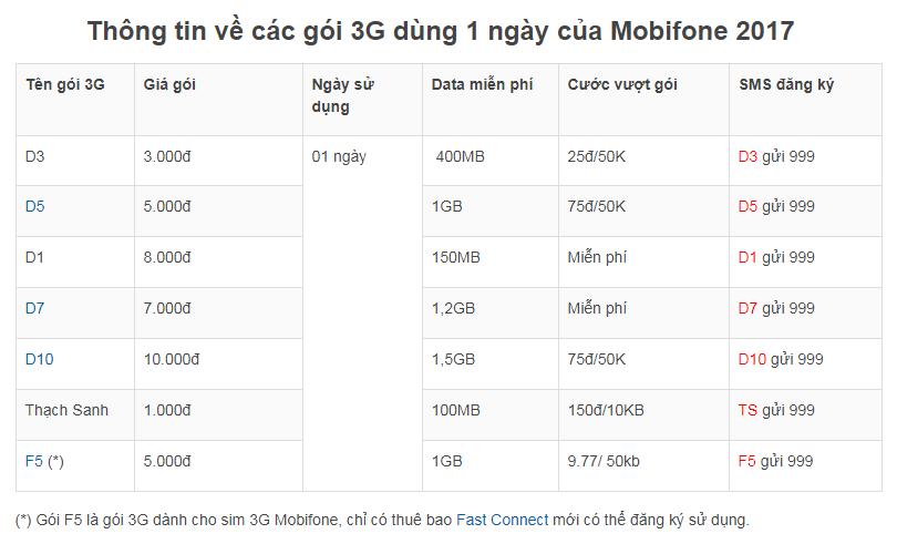 Gói 3G Mobifone 1 ngày