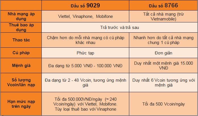 Nên nạp VCoin bằng SMS qua đầu số 9029 hay 8766?