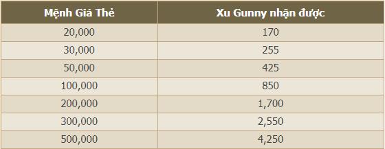 Số lượng Zing Xu khi nạp Zing Xu vào Gunny bằng thẻ điện thoại